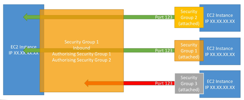 SecurityGroups.png